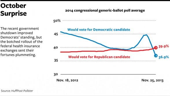 2014 congressional generic-ballot