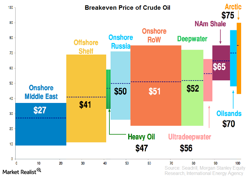 Image result for breakeven oil price by country 2019