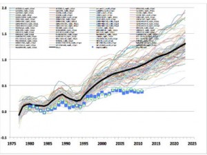 cmip5-models-versus-temperatur