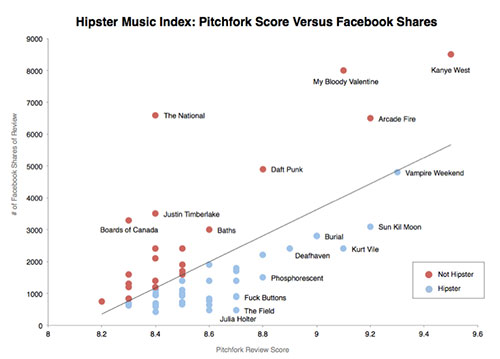 priceonomics_hipster_music